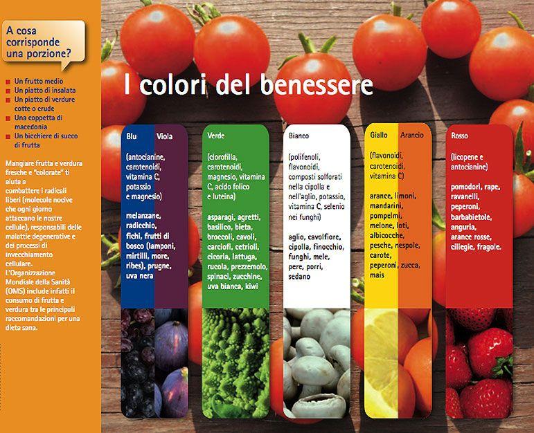 5 porzioni al giorno, e di tutti i colori! Da un opuscolo dal Ministero della Salute i colori e le proprietà di frutta e verdura. Importante è anche che sia di stagione...