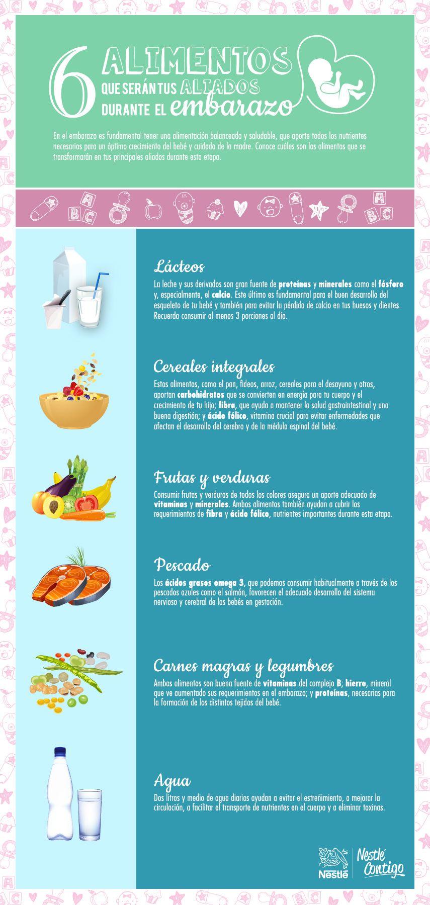 ¿Cuáles son mis requerimientos nutricionales diarios?
