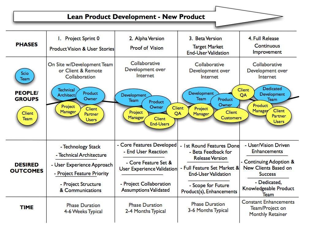 Lean Product Dev Jpg 1021 740 Development Roadmap Lean Startup