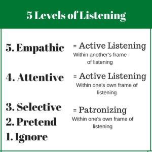 5 Levels Of Listening 1 Emotional Intelligence Leadership Planning Quotes Leadership Quotes