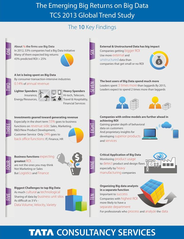 Infographic The 10 Key Findings Big Data Big Data Infographic Finance Infographic