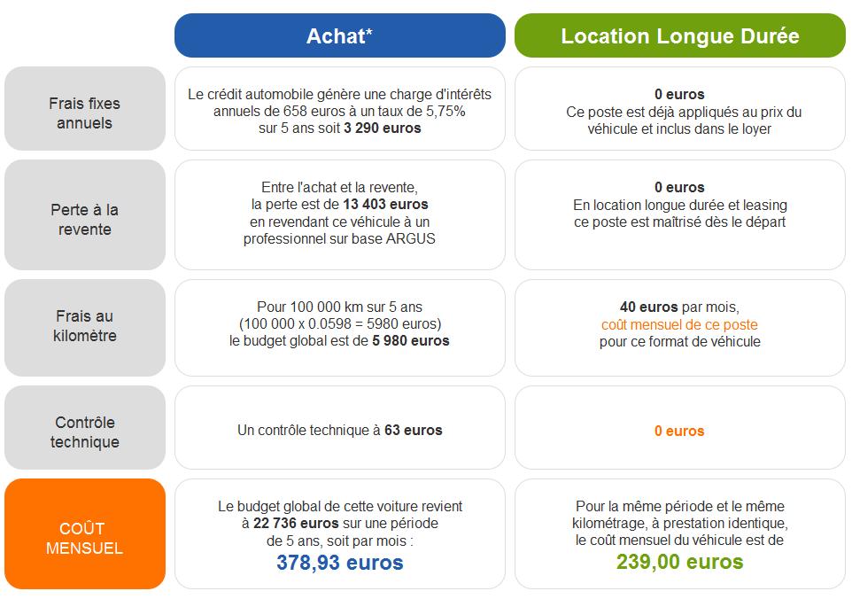 Leasing Loa Et Lld Automobile Economiser De L Argent Automobile Vehicule