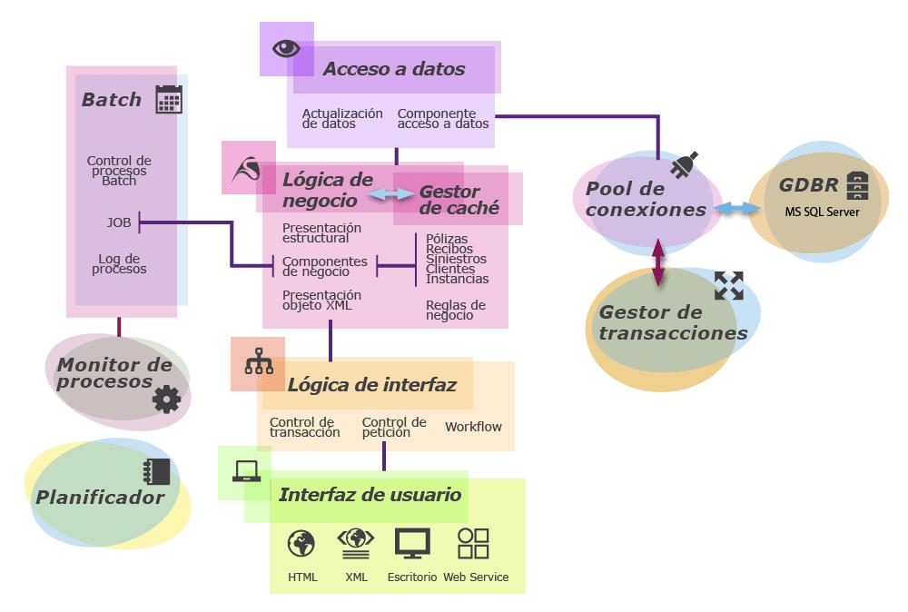 Diagrama de la arquitectura de software en sisnet infografas diagrama de la arquitectura de software en sisnet ccuart Choice Image