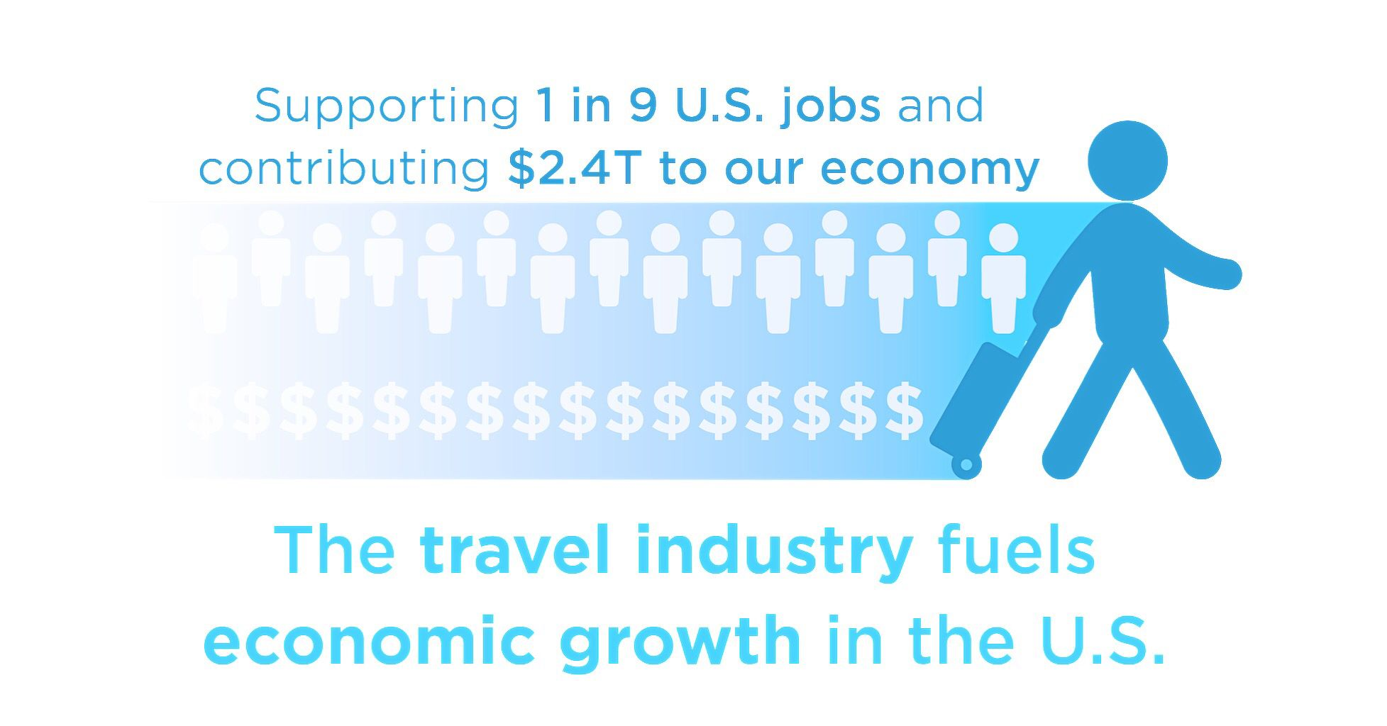 Travel Supports 1 Of Every 9 Jobs In The U S Why Not Start Your At Home Travel Agency Get Paid To Travel 80