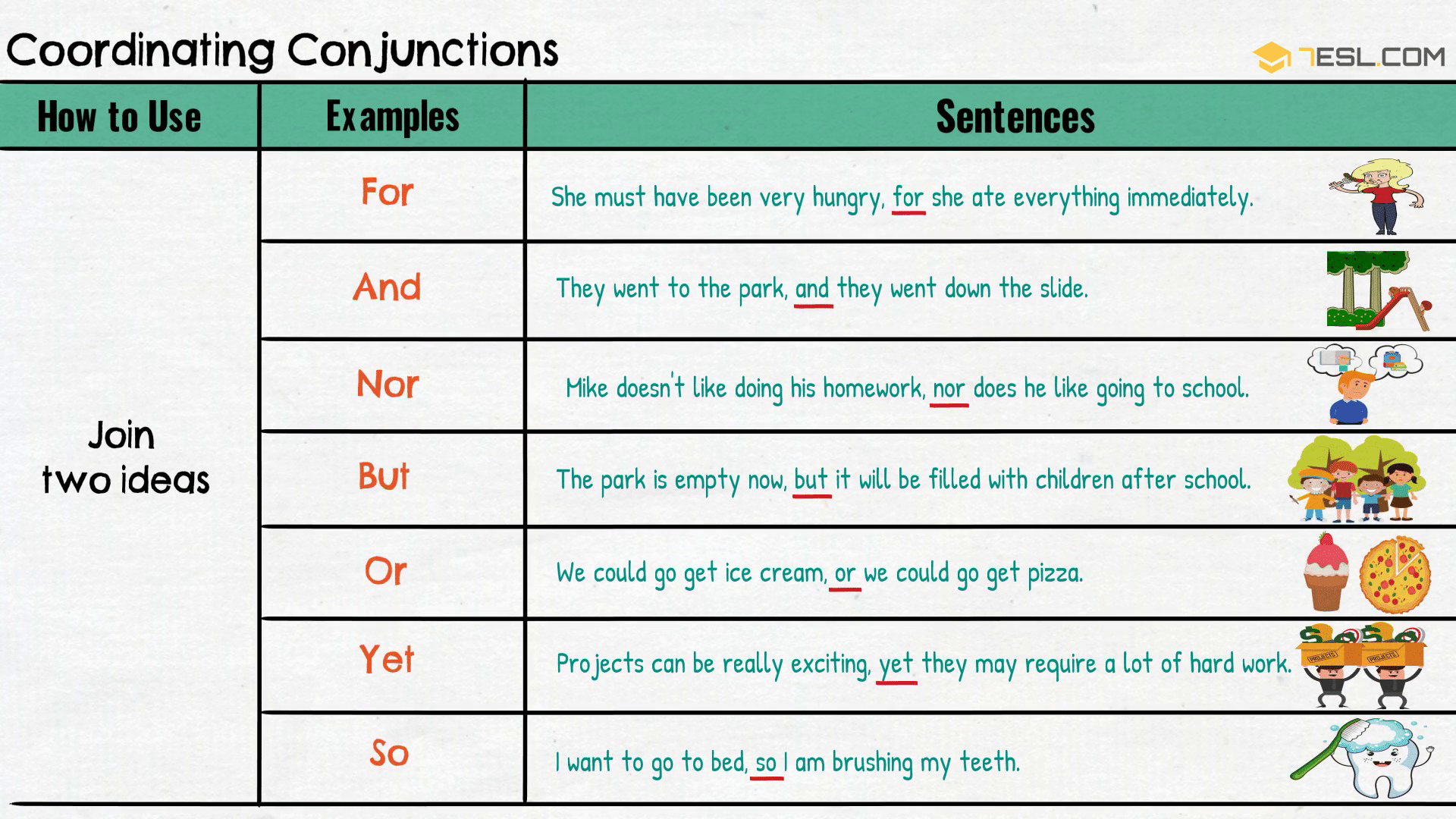 small resolution of How to Use Coordinating Conjunctions   FANBOYS   Coordinating conjunctions