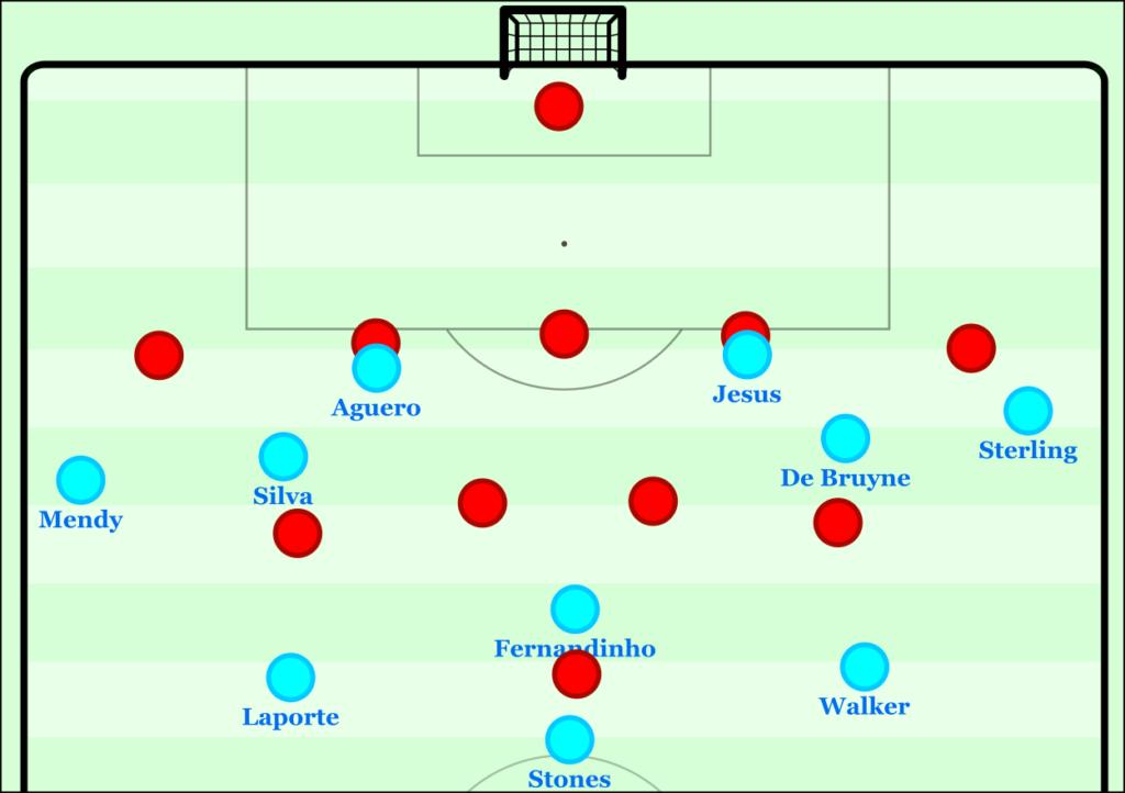 Positional Play Vs 5 4 1 Low Blocks Spielverlagerung Com Pep Guardiola Pep Football Tactics