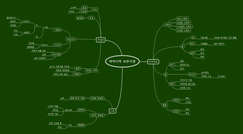 아이디어 표현기법에 대한 마인드맵