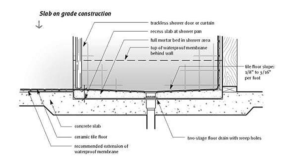 Looking For Curbless Shower Floor In Concrete Slab Details