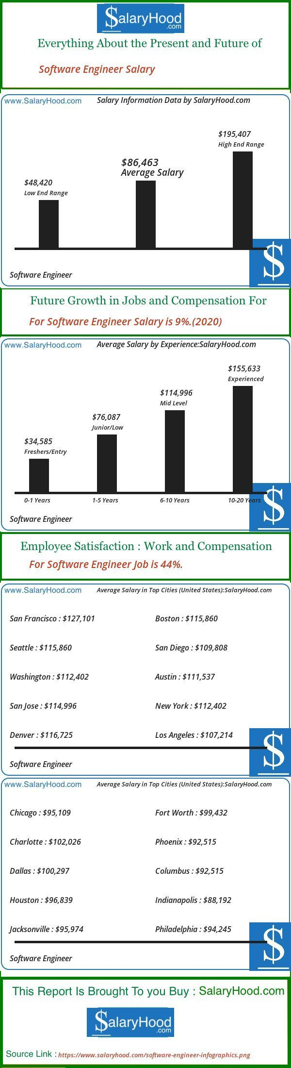 Software Engineer Salary Pay Scale And Income Trends For Software