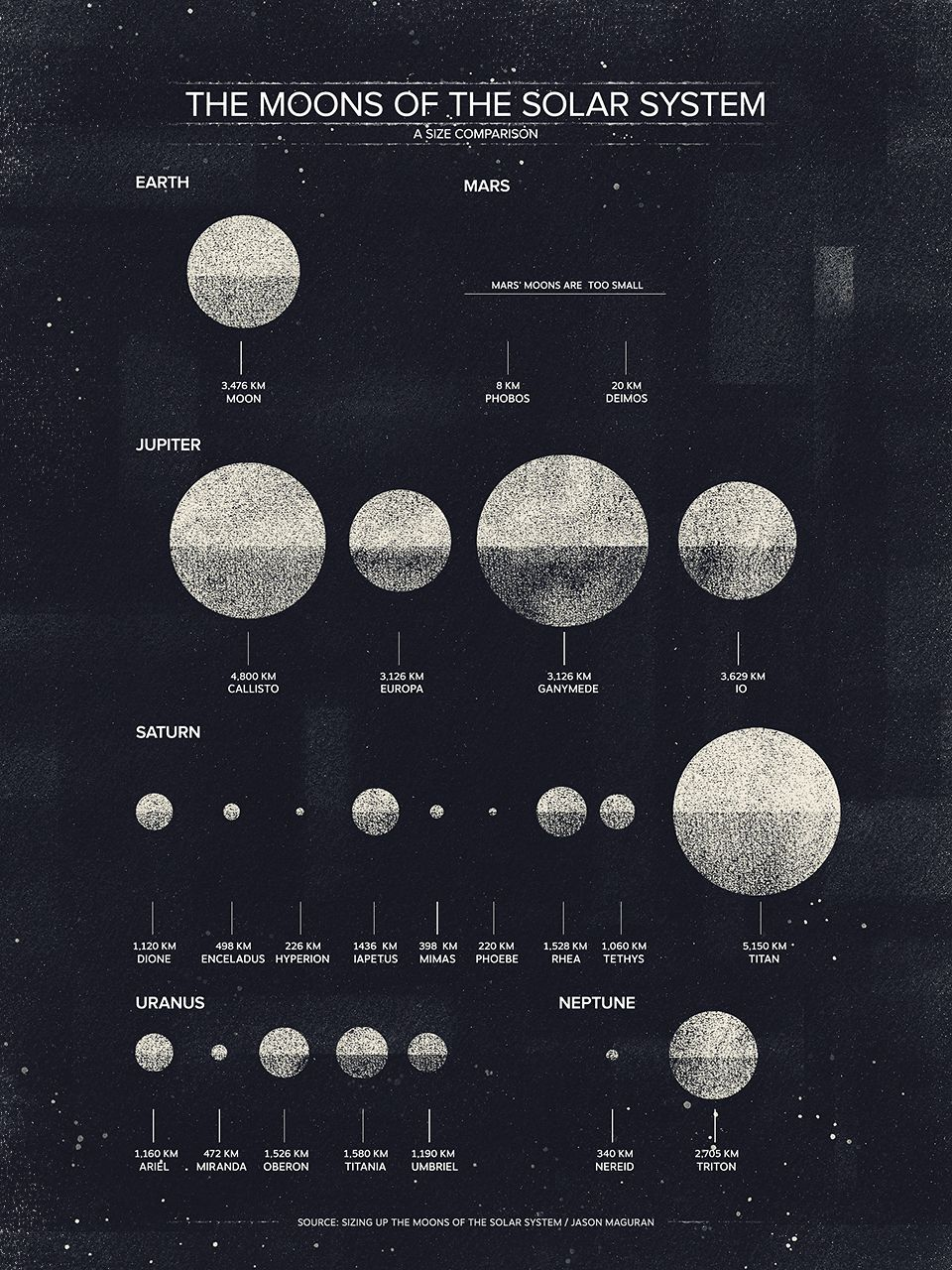 the major moons in solar system - photo #20