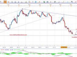 Forex daily chart forecast динамика цены на золото в рублях