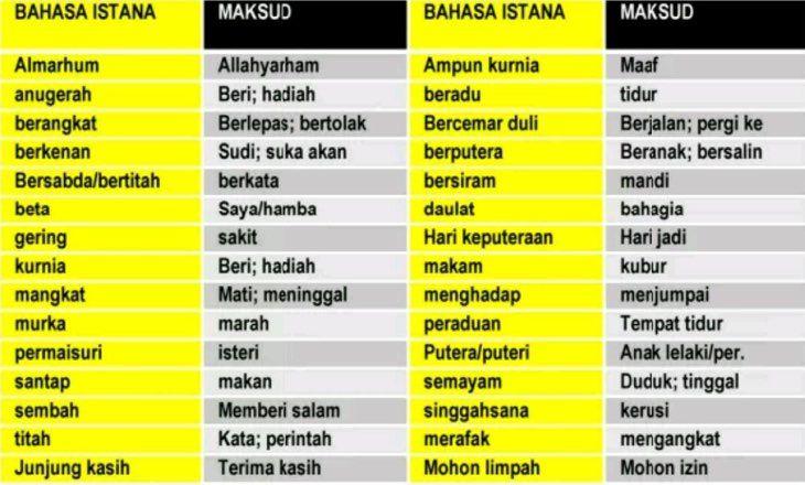 Contoh Bahasa Istana Pt3 Bahasa Melayu Bm