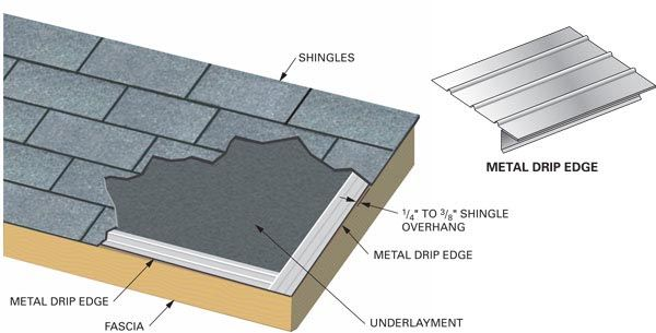 What Is Drip Edge A Homeowner Glossary Wood Structure