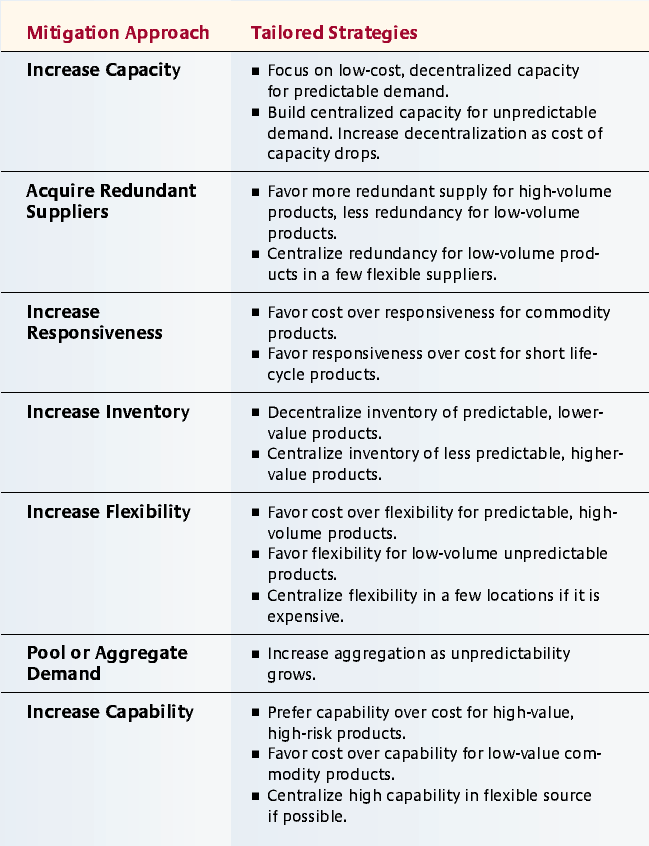 Managing Risk To Avoid SupplyChain Breakdown  Mit Sloan