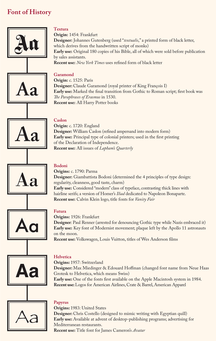 very brief overview of some primary fonts and their origins