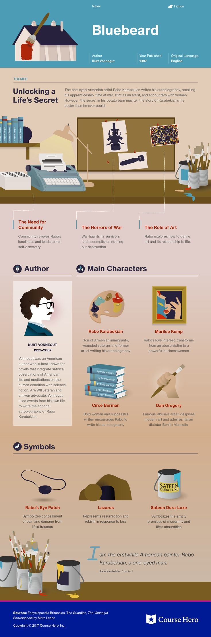 Bluebeard Study Guide | Literature Infographics created by