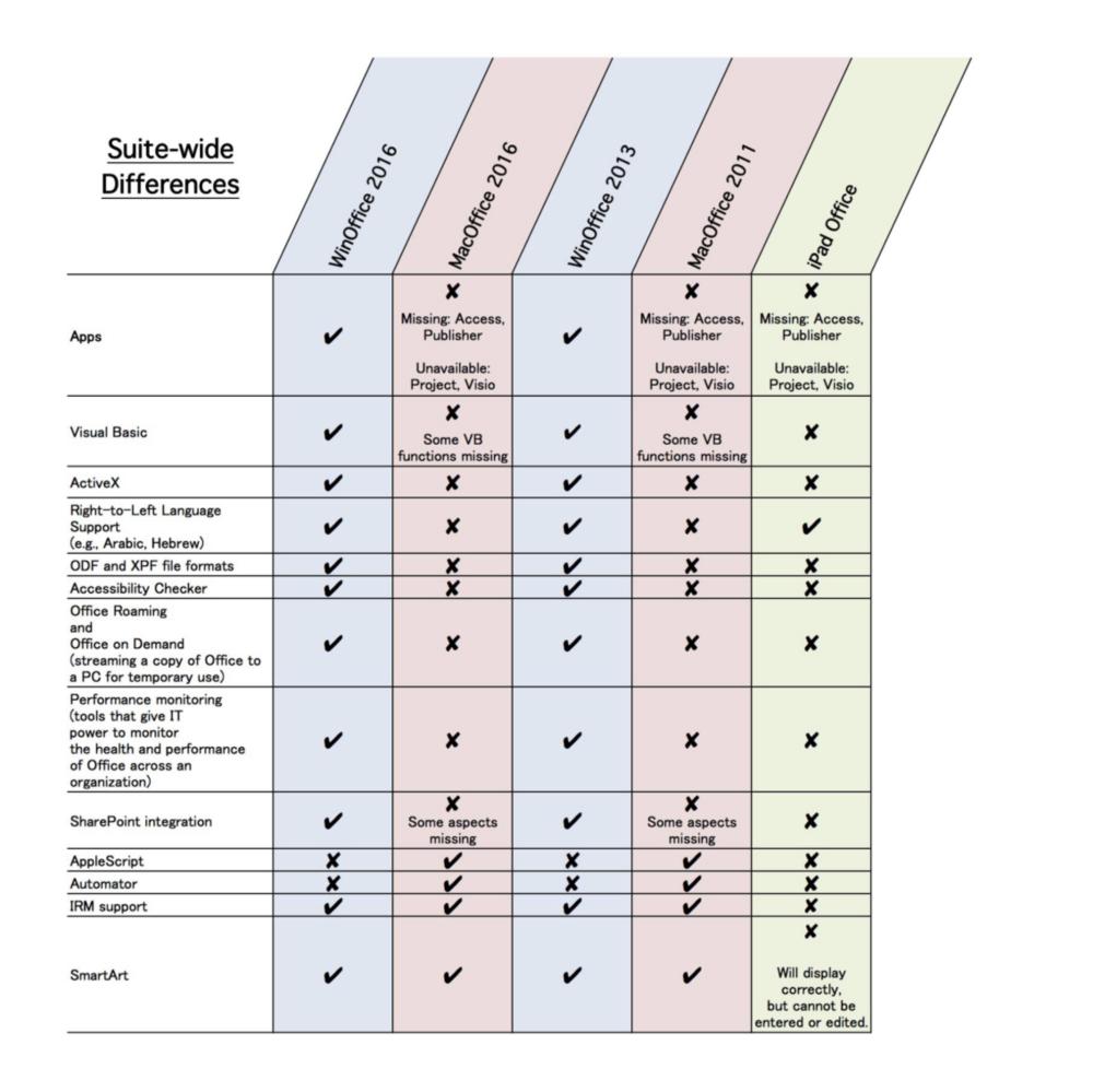 microsoft office versions comparison chart