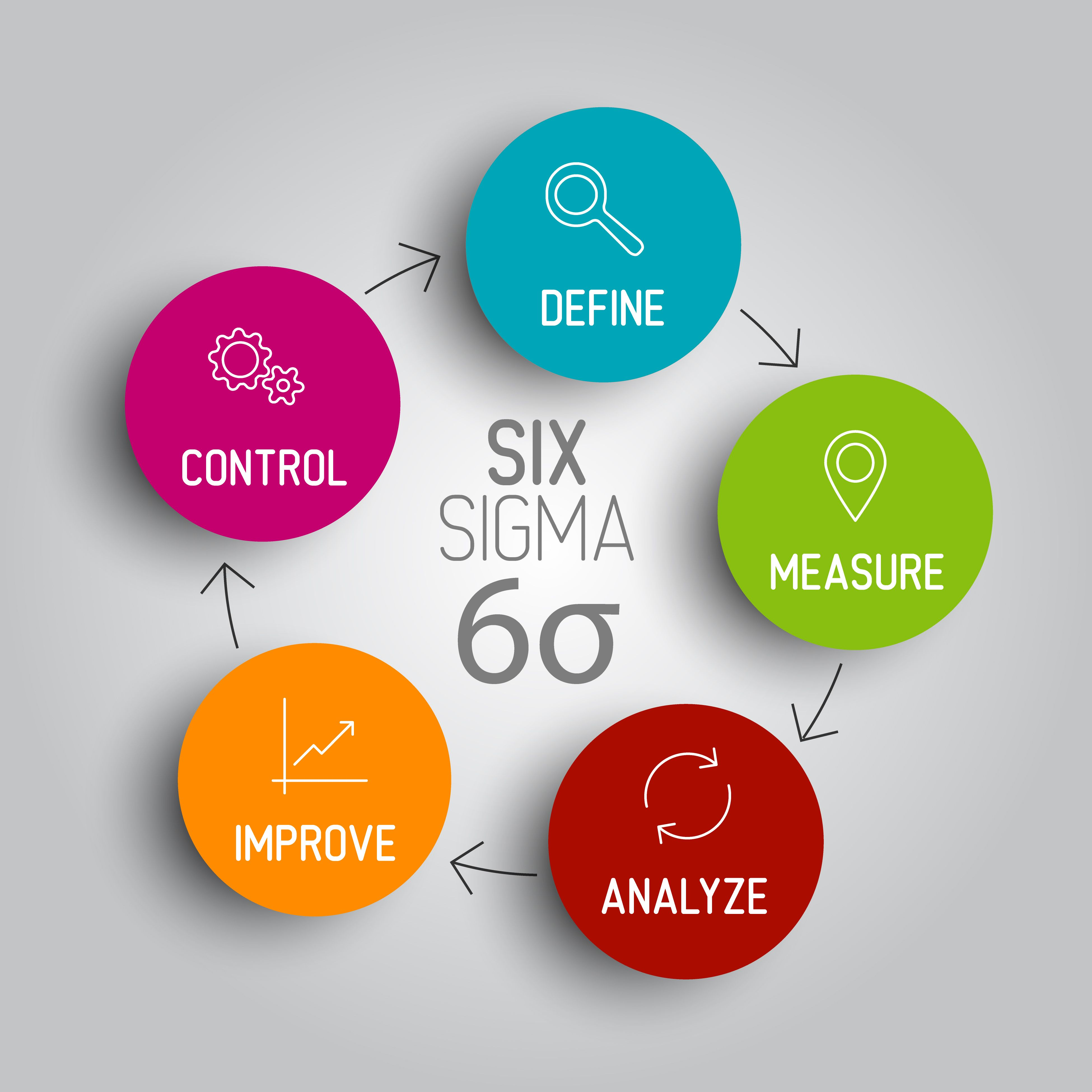 9 steps to establish the lean supply chain chains become a certified lean six sigma green belt six sigma black belt professional in chennai expertise on lean six sigma management manufacturing 1betcityfo Choice Image