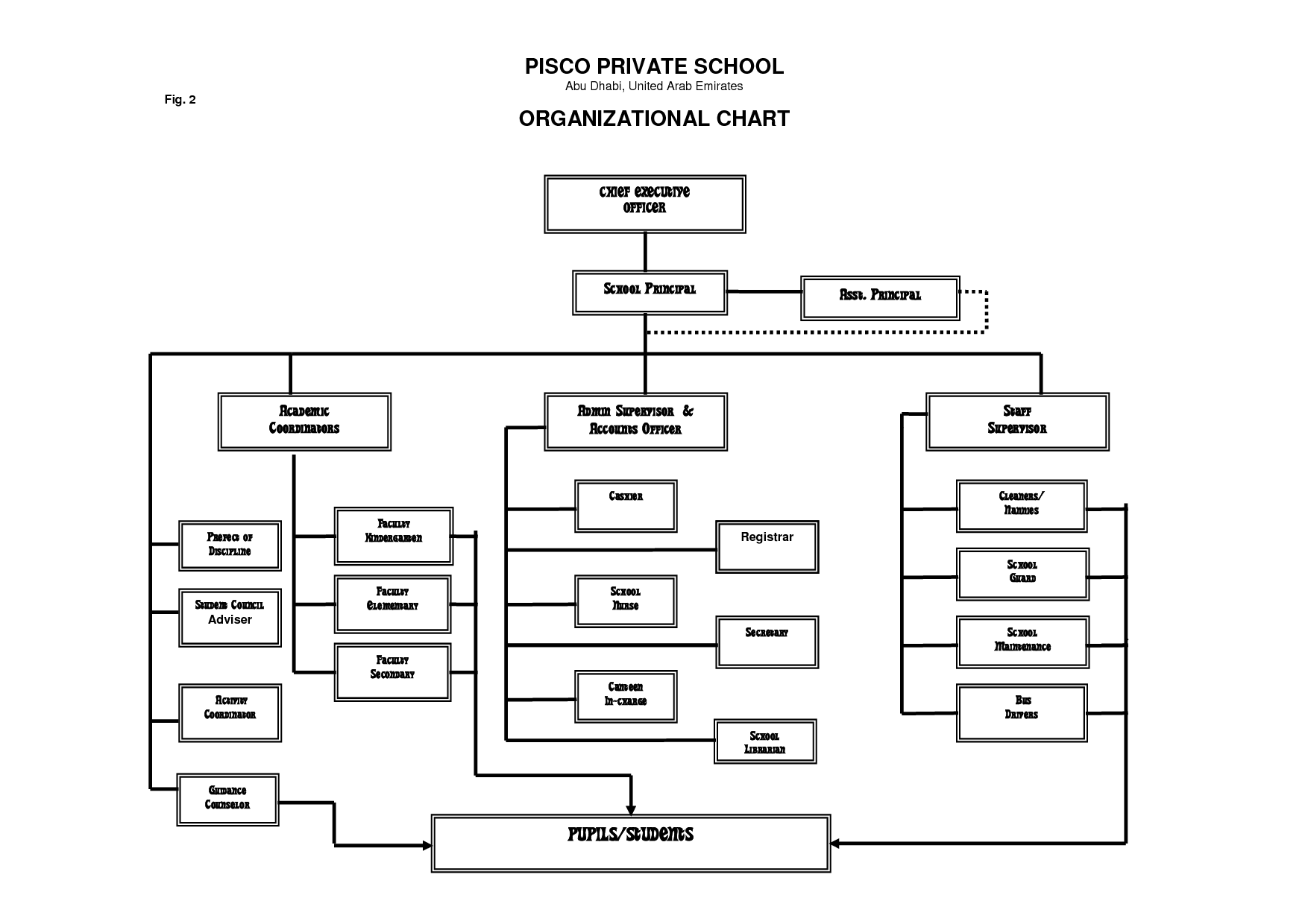 Private School Organizational Chart