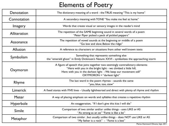 Elements of poetry essay