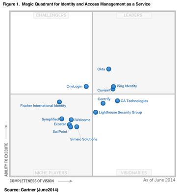 2015 Gartner Magic Quadrant for Identity and Access Management as a