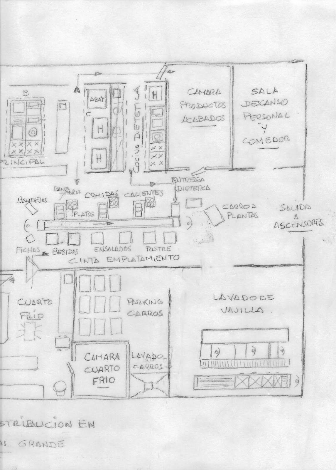 Diseño De Cocinas Industriales Cocina En Un Hospital Hospitales Cocina Industrial Restaurantes Planos