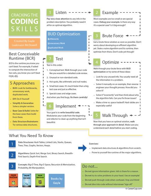 (333) Home Quora Interview skills, Job resume samples