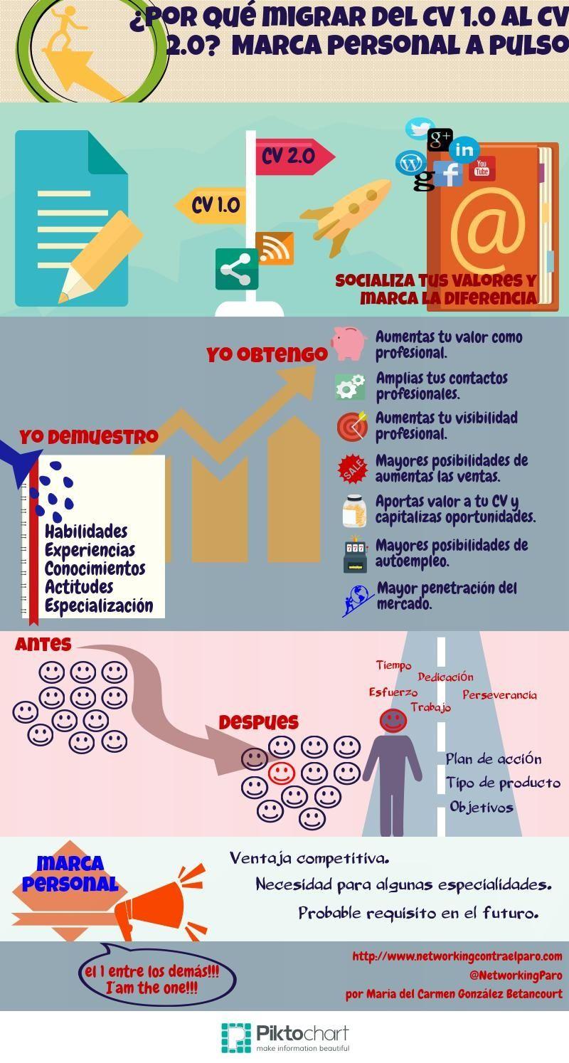 Por qué cambiar del Curriculum 1.0 al Curriculum 2.0 #infografia ...