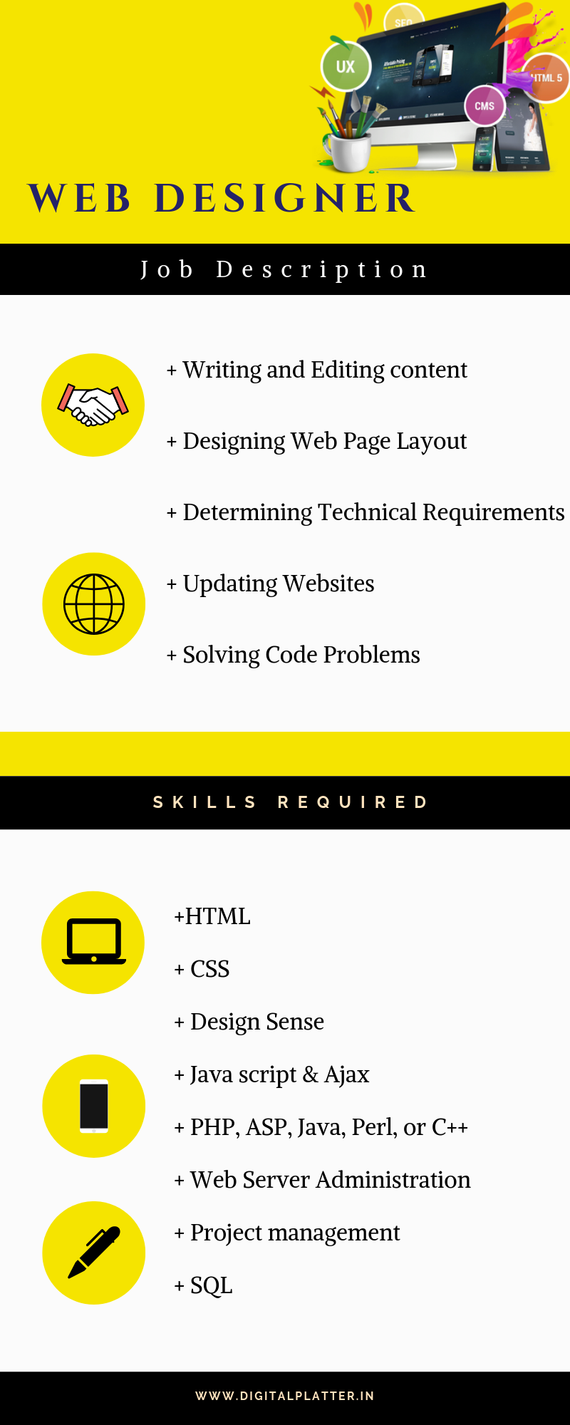 Web Designer Job Description Web Design Jobs Descriptive Writing Web Design