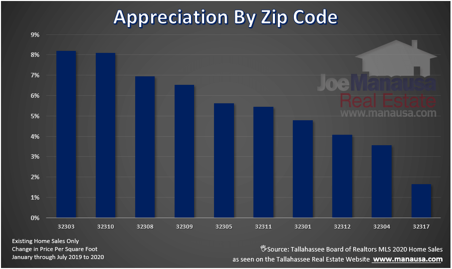 Home Appreciation By Zip Code Real Estate Marketing Tallahassee Real Estate