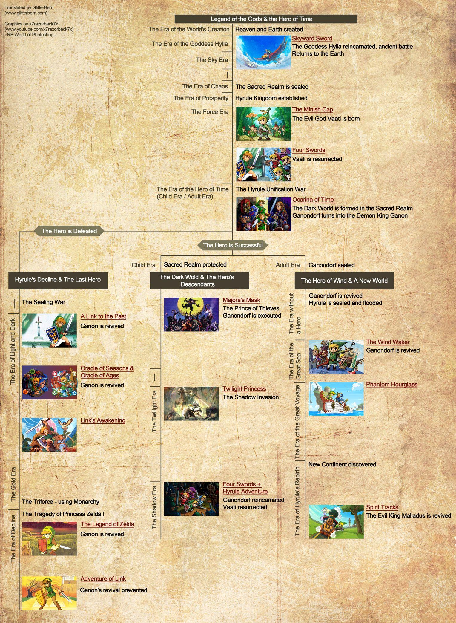 The Official Zelda Timeline Now With Added Detail Legend Of Zelda Timeline Legend Of Zelda Legend Of Zelda Breath