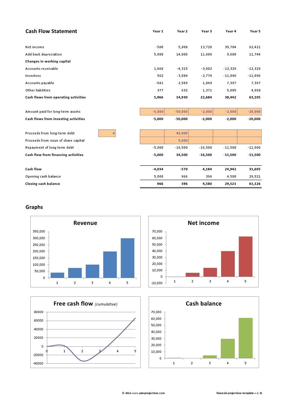 Financial Projections Template Excel Financial plan