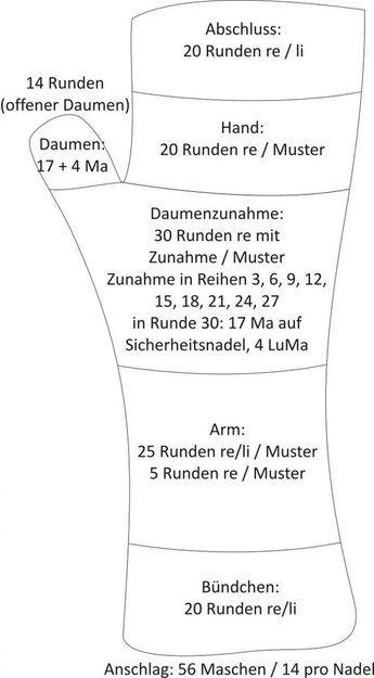Photo of Stulpen-Schema – gefunden auf