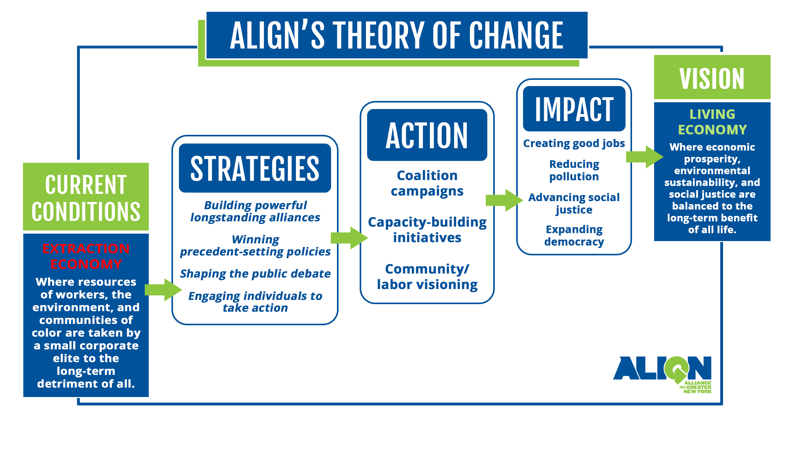 Image Result For Theory Of Change Theory Of Change Change Management Theories