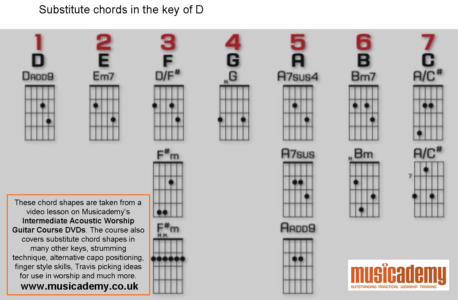 ULTIMATE TABS 1 Million songs with Guitar Tabs, Chords ...