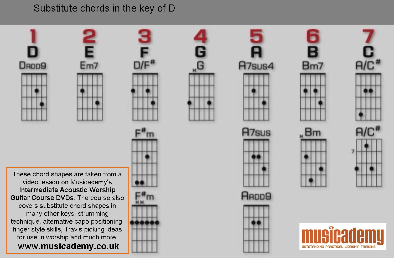 Substitute Guitar Chords In D