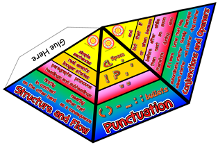 Cops Pyramid Formerly Vcop Conjunctions Openers Punctuation Structure And Flow An Updated Version Of The For English Curriculum From