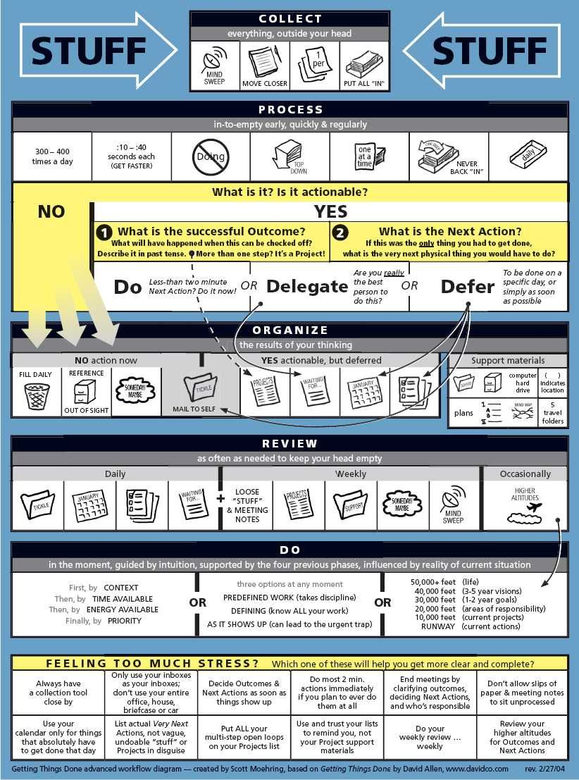 Visual infographic depicting Getting Things Done process