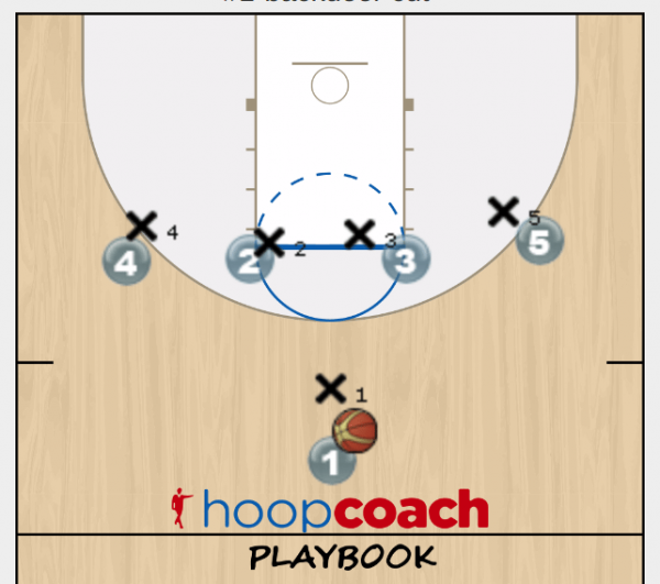 Backdoor Basketball Play Diagram Basketball Pinterest