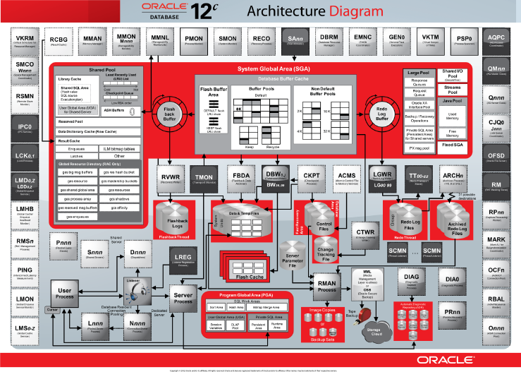 sql server 2008 database architecture diagram oracle database 12c interactive quick reference oracle database  oracle database 12c interactive quick