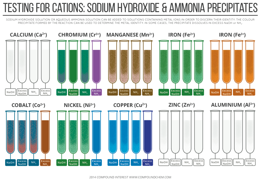 testing salts for anions Learning and teaching resource for salts and acids and bases written by phd   for your reference pleasure, here are some cations and anions that do not react .