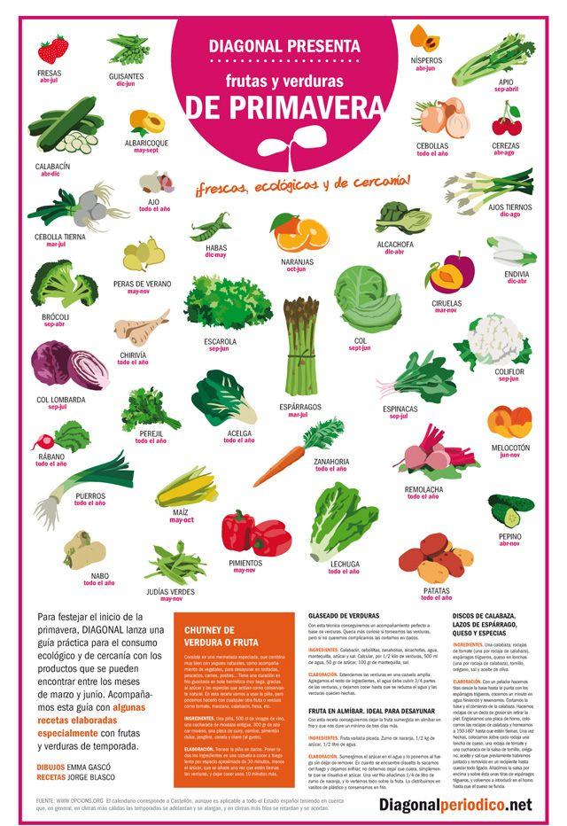 Póster: frutas y verduras de temporada | Periódico Diagonal | Per ...