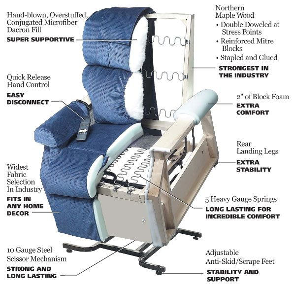 Functionality Of Recliner Chair This Reclinerchair Infographic Showing Its Working You Will Feel Better And Comfo Lift Chairs Lift Chair Recliners Furniture