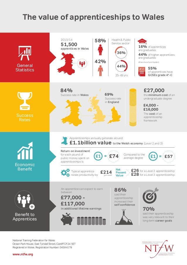 The value of apprenticeships to Wales Economic Benefit Benefit to Apprentices Success Rates 51,500 2013/14 apprentices in Wa...