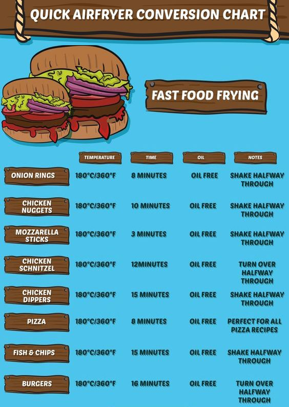 Air Fryer Conversion Chart For Fast Food Air Fryer Recipes Air Fryer Dinner Recipes Air Fryer Cooking Times