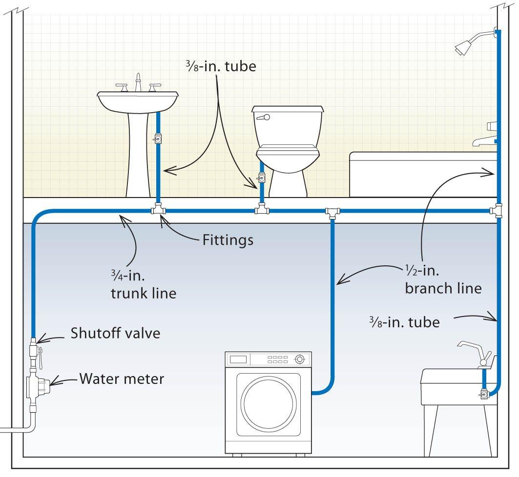 Plumbing Diagram For Bathroom Trunk Line On Bathroom Wall Designs Plumbing Diagrams For Branch Line Bathroom Wall Designs Plumbing Diag Diagram House Listrik