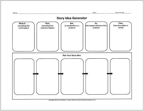 These free graphic organizers include webs for preparing to write - Flow Map Printable