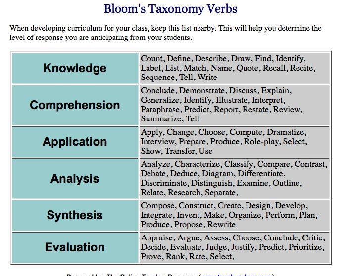 BloomS Taxonomy Of Verbs  Classroom Management