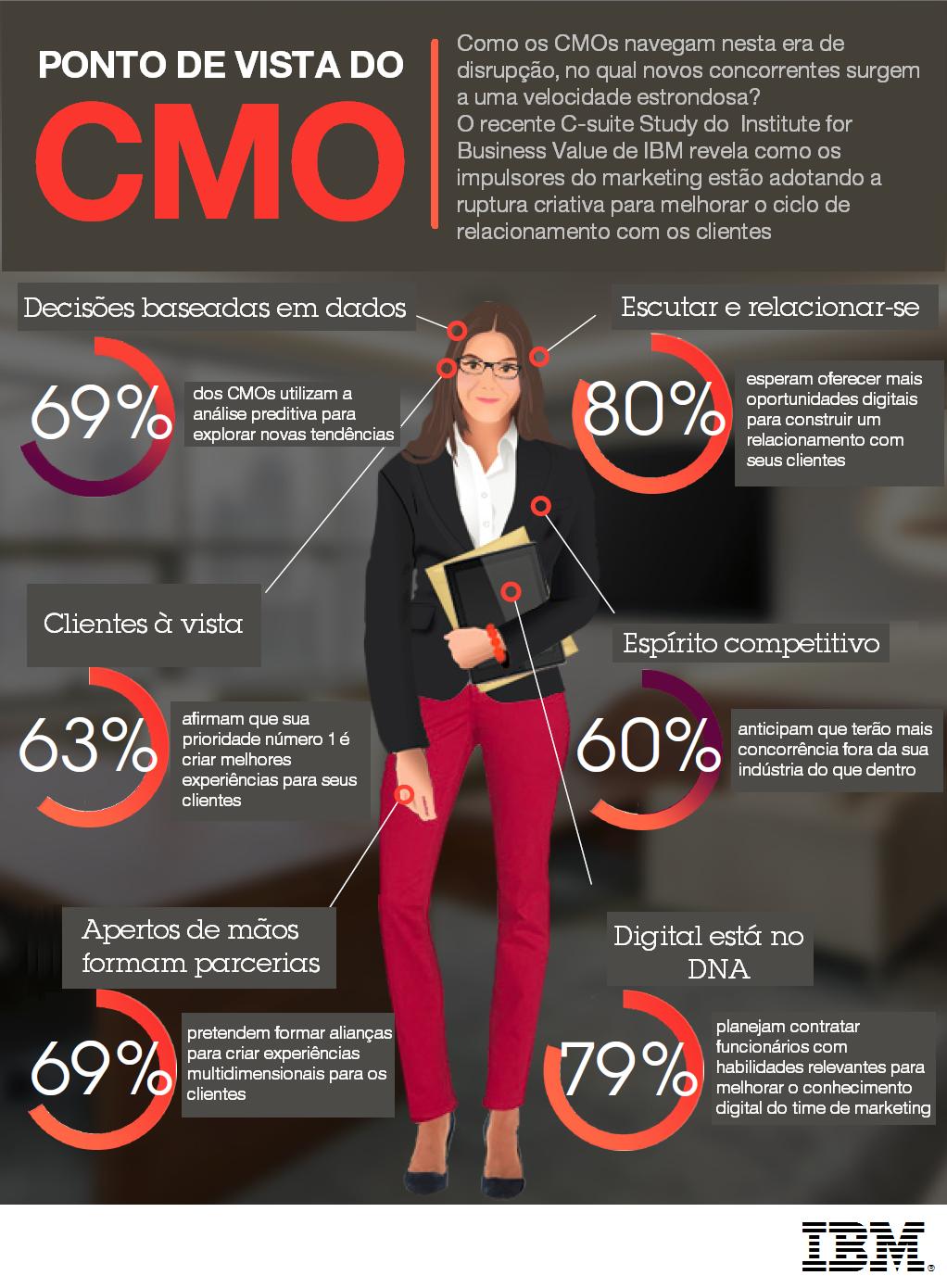 Anatomia do CMO Ponto de Vista do CMO Coaching Profissional Camino ...