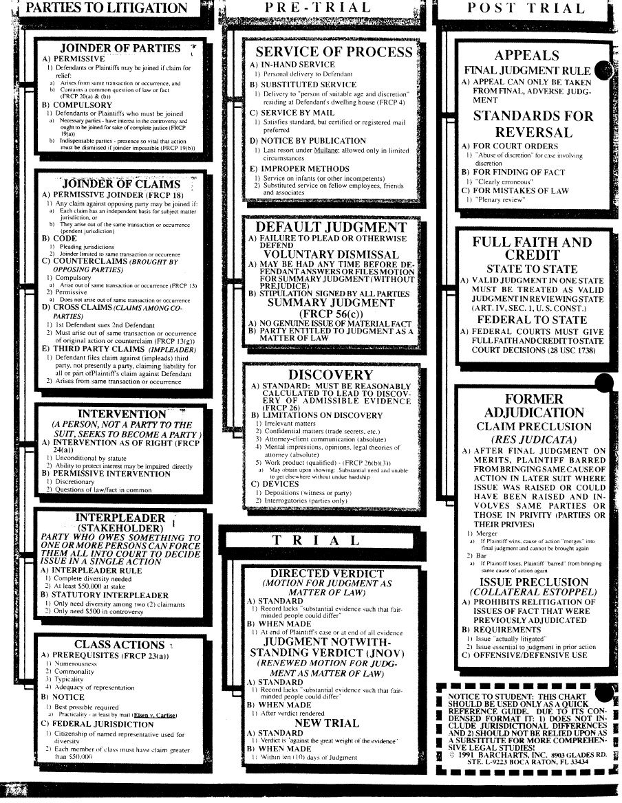 Civil procedure cheatsheet bar studies pinterest paralegal civil procedure cheatsheet nvjuhfo Gallery